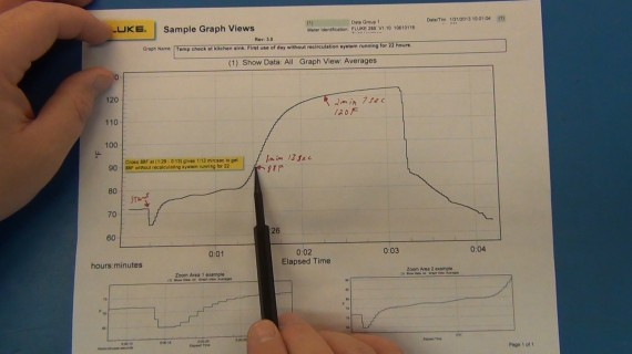 Fluke View chart of the data collected (see video for best details on the tests). This is without the system running for 22 hours and it takes 1 minute and 13 seconds to get to 88F
