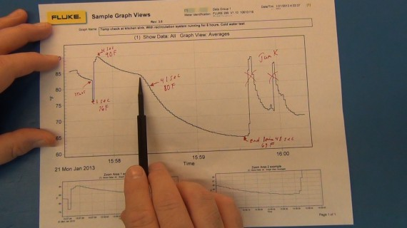 Fluke View chart of the data collected (see video for best details on the tests).  This is a test on how long it takes to get cold water being the hot water recirculation system puts hot water in to the cold lines too. It took 41 seconds to get down to 80F and another minute to get to 63F.